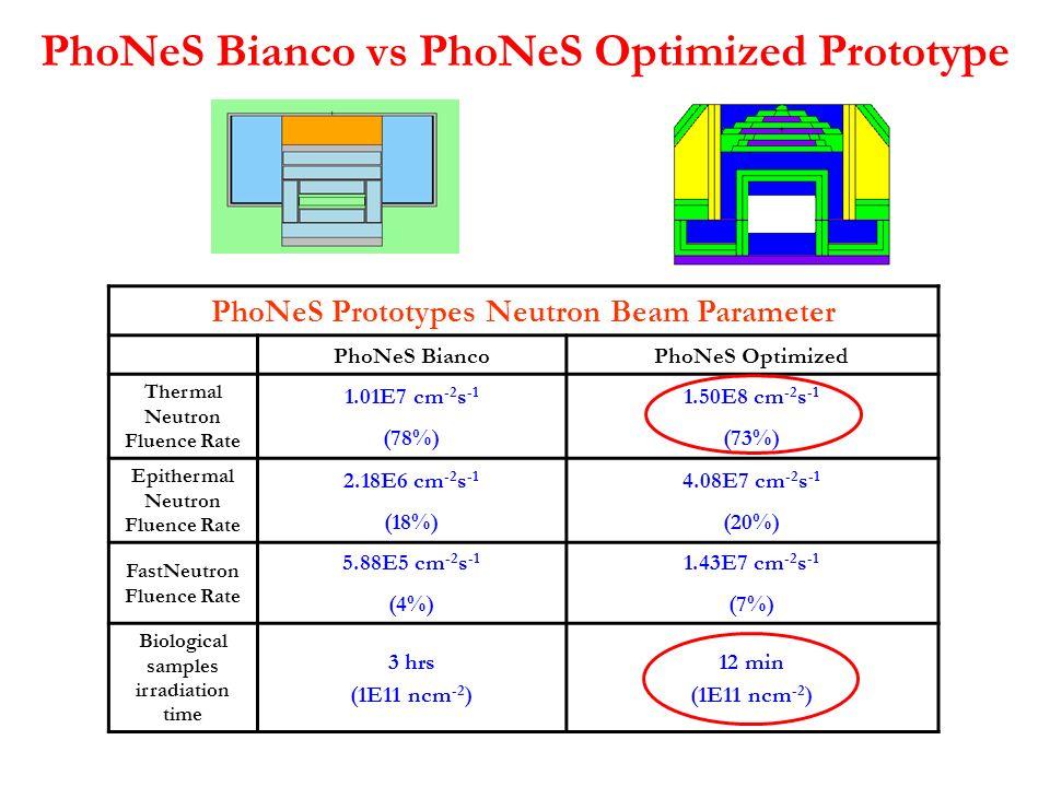 PhoNeS Bianco vs PhoNeS Optimized Prototype