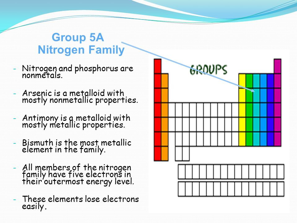 Periodic table name the most metallic and most nonmetallic element how does the periodic table look like i groupfamily vertical urtaz Images