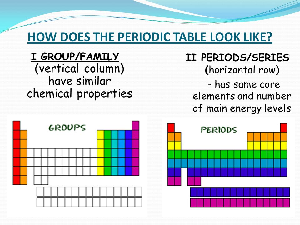 How does the periodic table look like i groupfamily vertical how does the periodic table look like urtaz Images