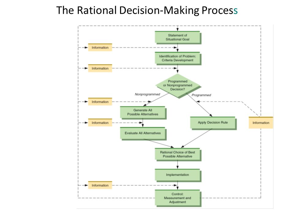 a analysis of rational decision making The dawn of rational decision-making theories was sparked by the work of blaise  pascal  decision analysis techniques explain that some of these models fit a.