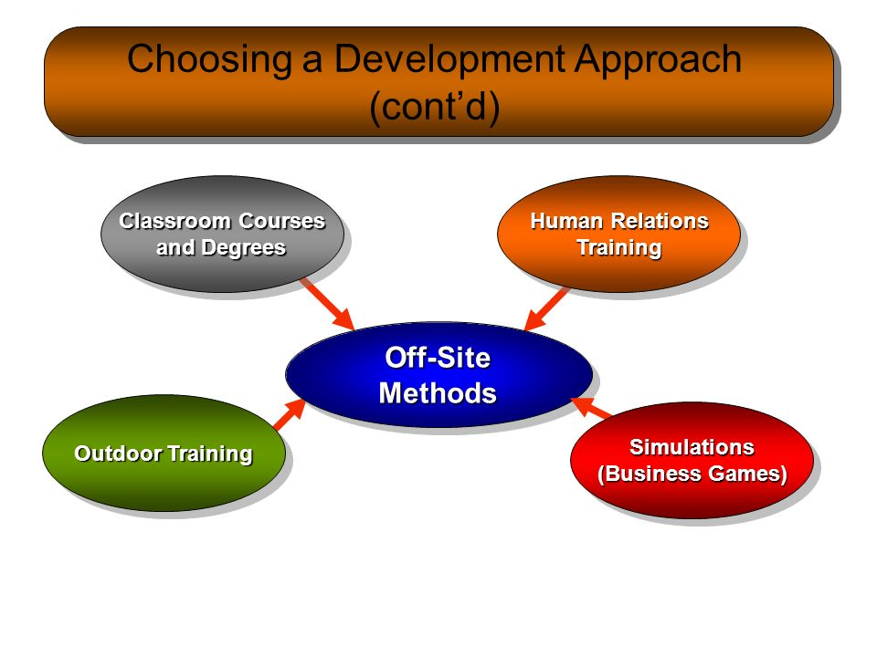 selecting development approach Selecting the software and approach to creating an electronic portfolio there are many strategies for developing electronic portfolios, and they appear to fall under two general approaches: the common tools approach or using off-the-shelf software, and the customized systems approach which involves designing a networked system or.