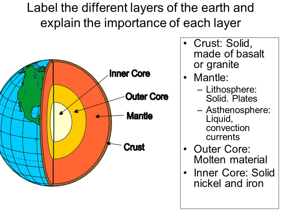 Diagram of different layers the earth image collections