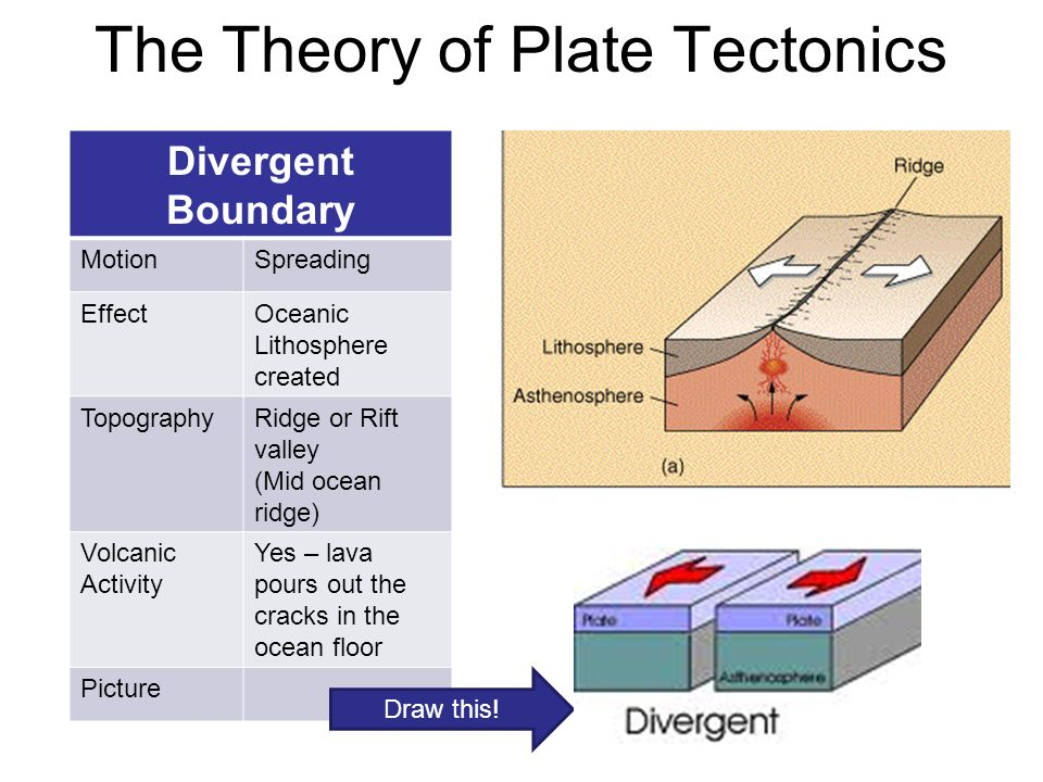 the plate tectonics theory How does the theory of plate tectonics help us explain natural phenomena such as earthquakes and mountains,.