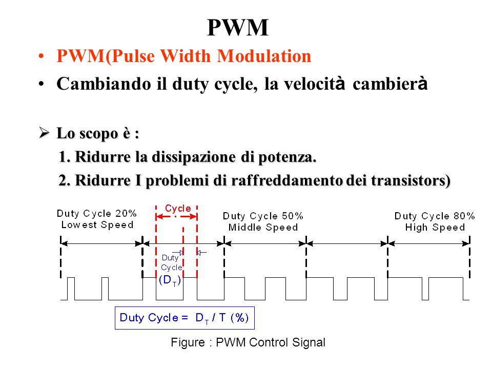 Figure : PWM Control Signal