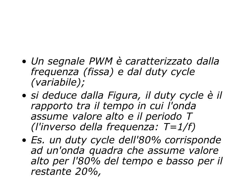 Un segnale PWM è caratterizzato dalla frequenza (fissa) e dal duty cycle (variabile);