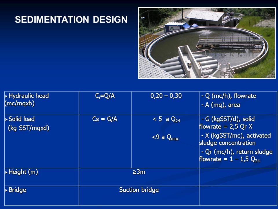 SEDIMENTATION DESIGN Hydraulic head (mc/mqxh) Ci=Q/A 0,20 – 0,30