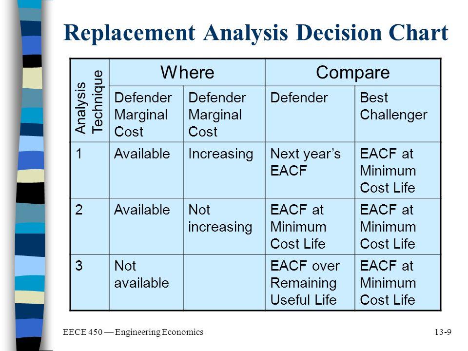 engineering economic analysis canadian edition pdf