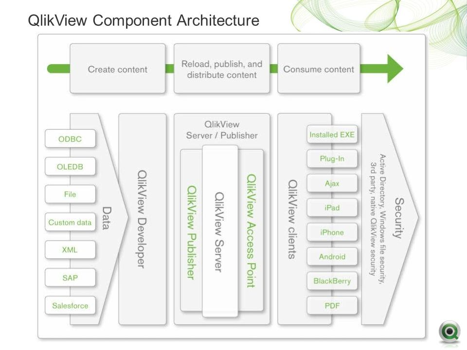 Qlikview data for Architecture qlikview