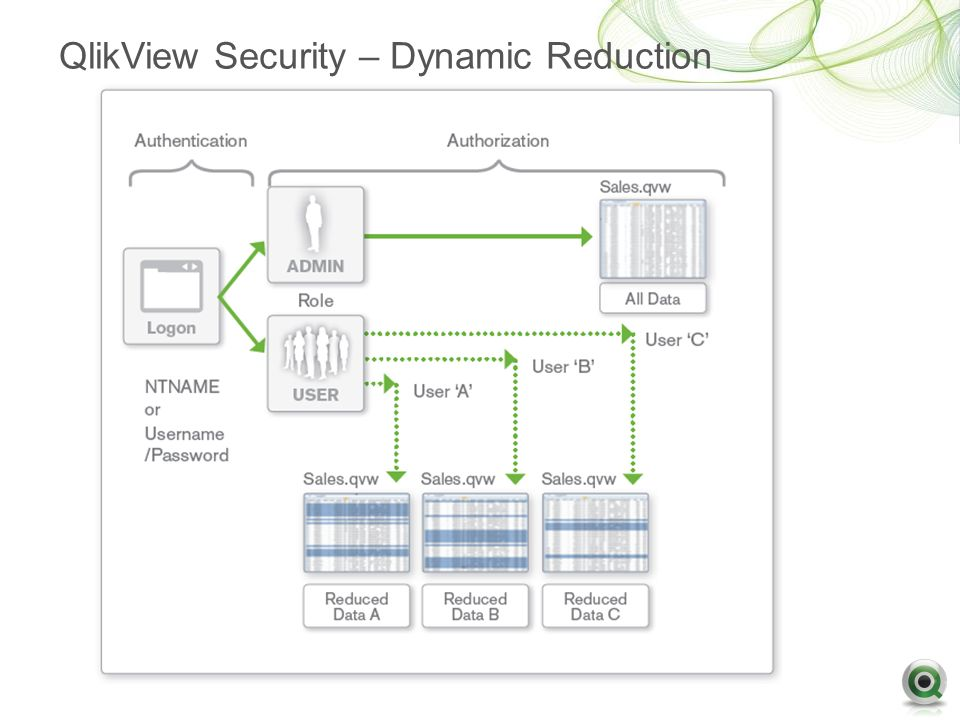 Architecture qlikview qlikview integration tion with for Architecture qlikview