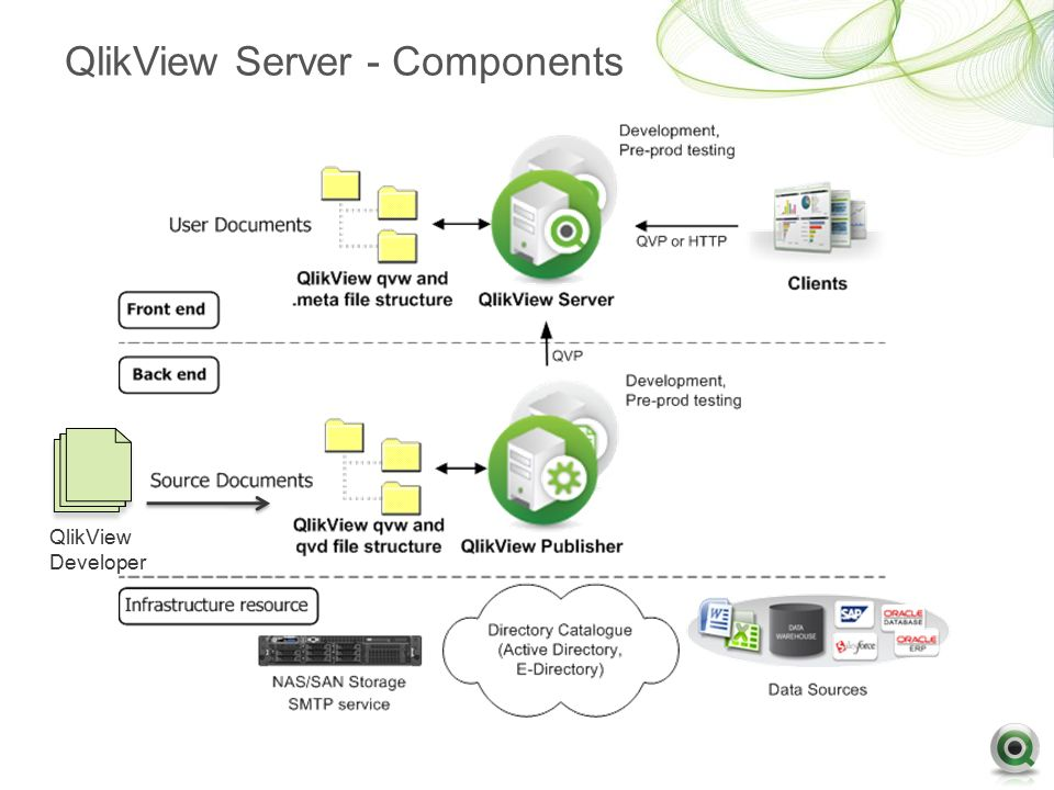 The gallery for qlikview architecture for Architecture qlikview