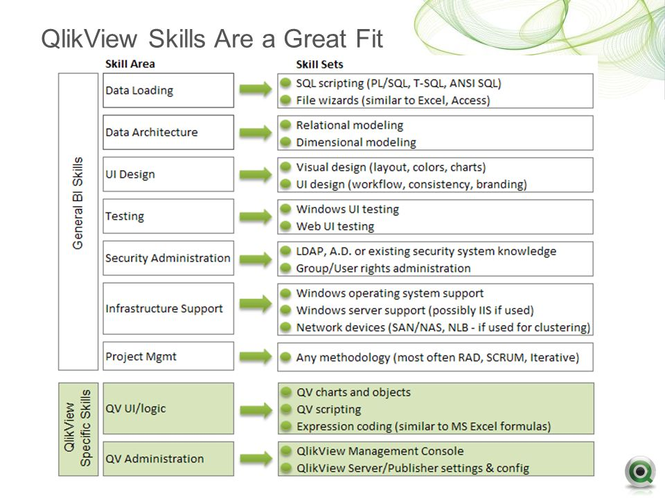 Qlikview architecture overview tableau server architecture for Architecture qlikview
