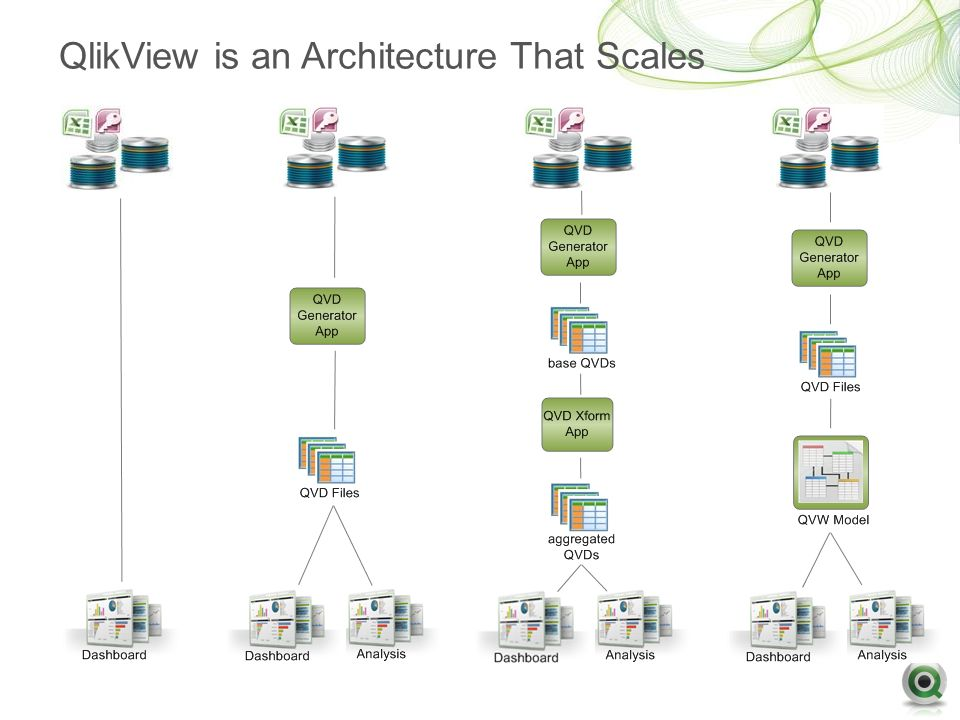 Qlikview architecture overview ppt video online download for Architecture qlikview