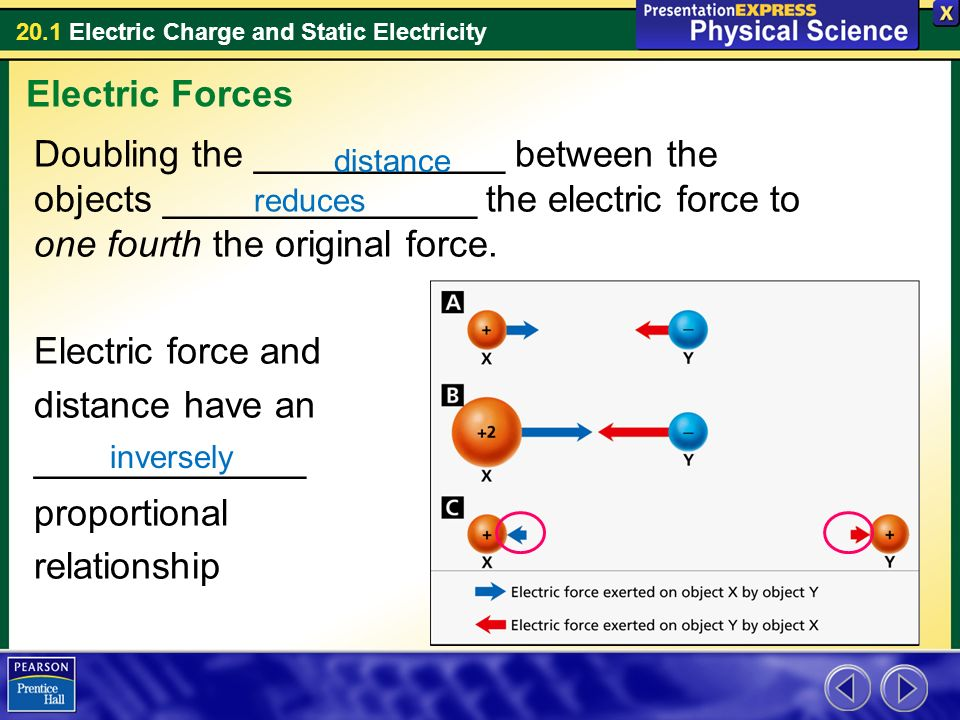 electrical force Next electric force examples some examples of electric force include: abrasive paper manufacturing – the positively charged particles used to smooth rough surfaces are attracted.