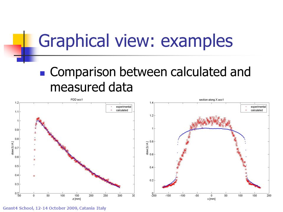 Graphical view: examples