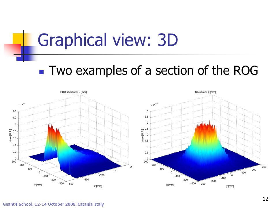 Graphical view: 3D Two examples of a section of the ROG