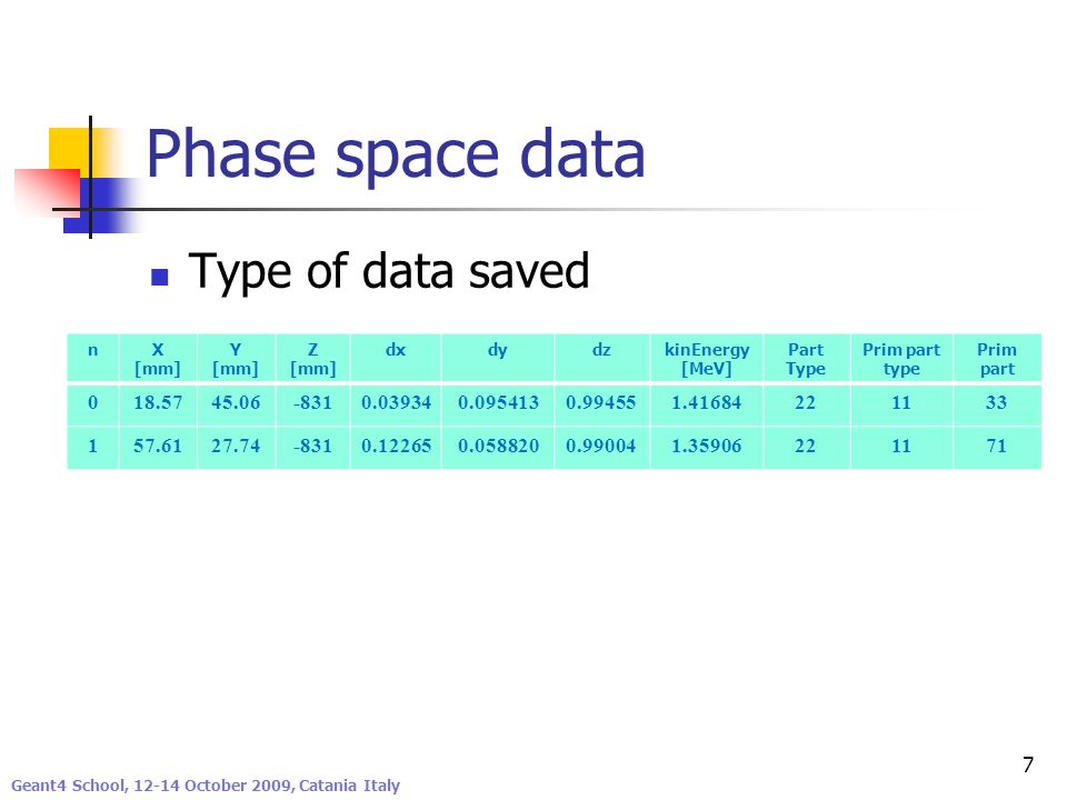 Phase space data Type of data saved 18.57 45.06 -831 0.03934 0.095413