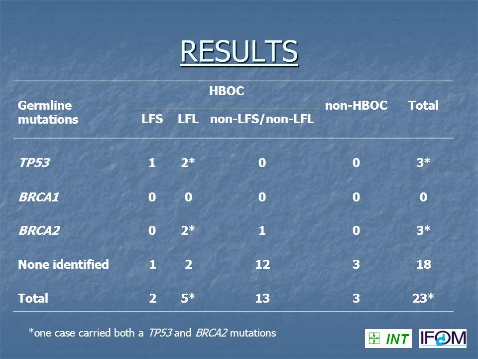 RESULTS INT Germline mutations HBOC non-HBOC Total LFS LFL