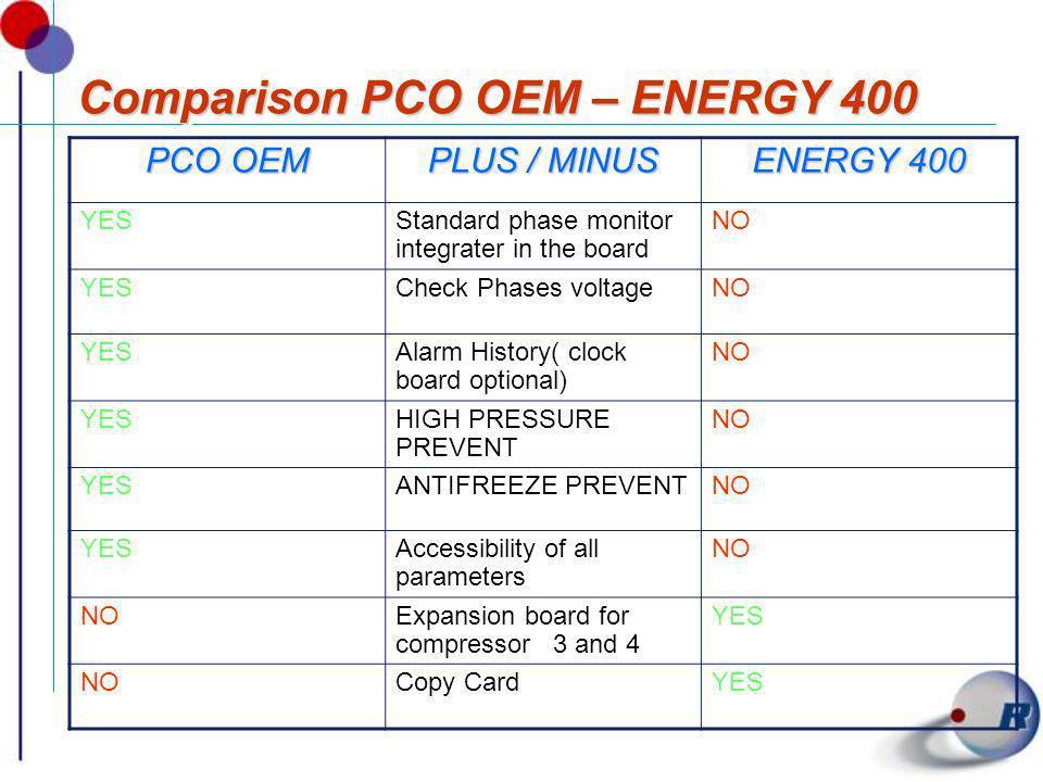 Comparison PCO OEM – ENERGY 400