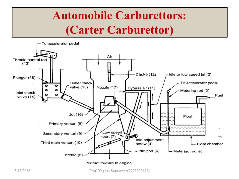 unit ii ppt download rh slideplayer com carter ys carburetor diagram carter bbd carburetor diagram