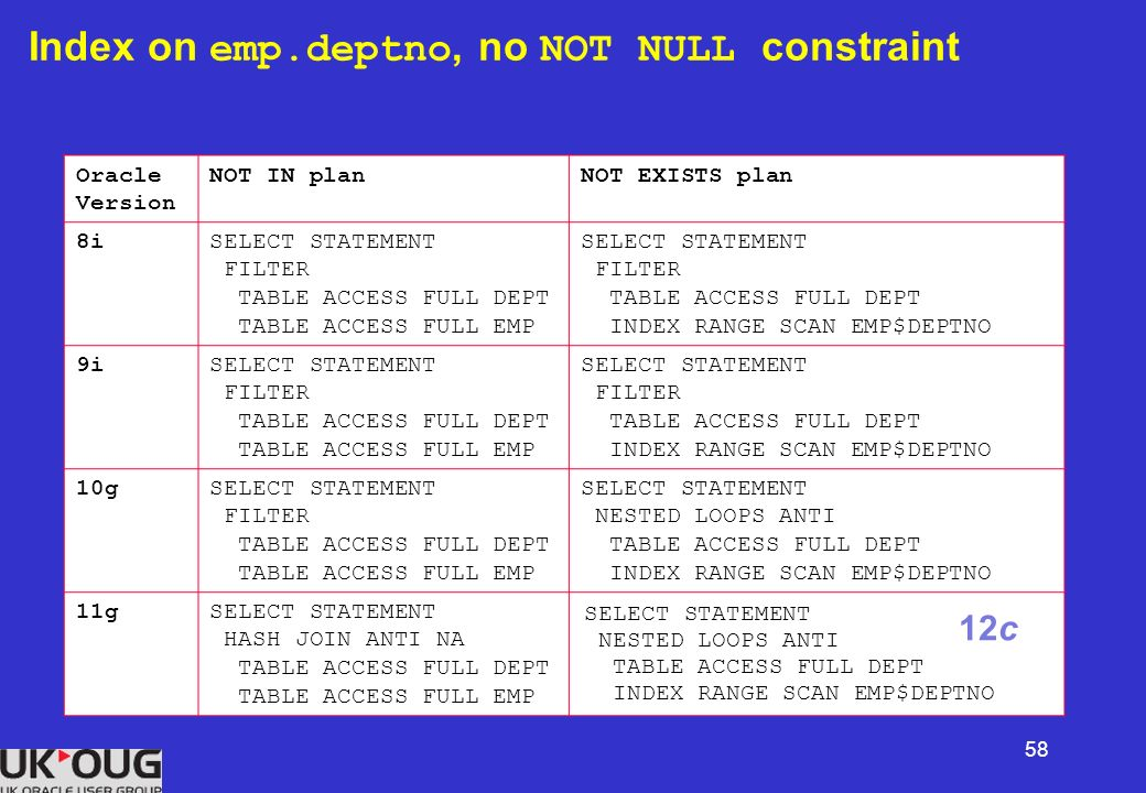 Case when not null oracle