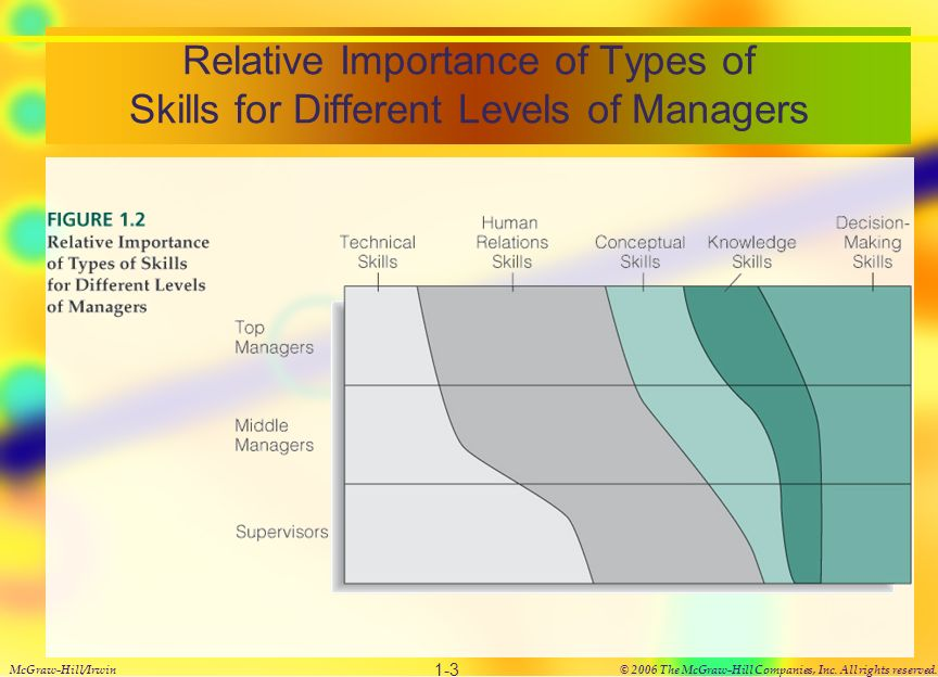 relative importance of types of skills for different levels of managers - Different Types Of Technical Skills
