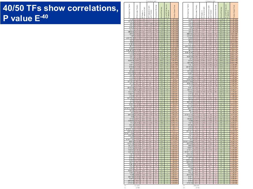 40/50 TFs show correlations,