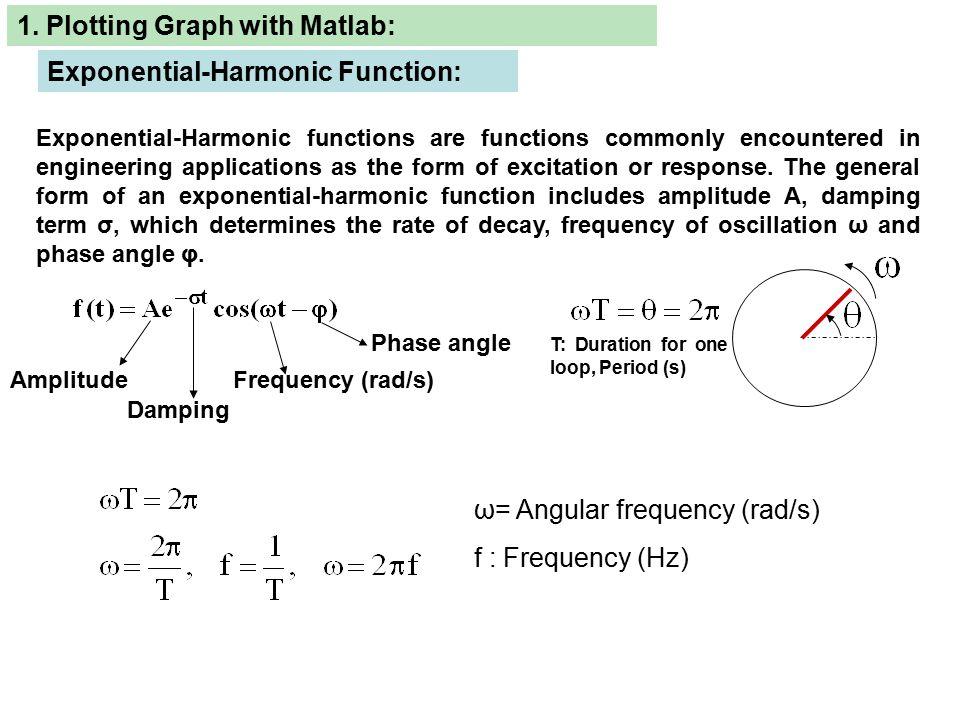 1  Plotting Graph with Matlab: