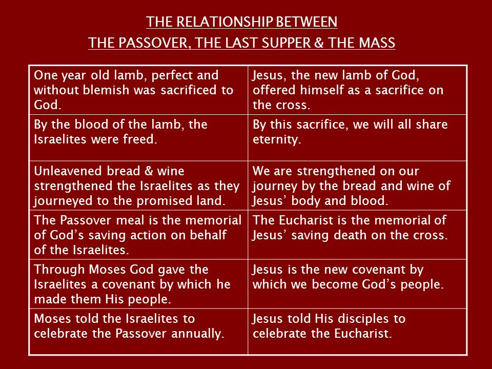 relationship between passover and eucharist clip