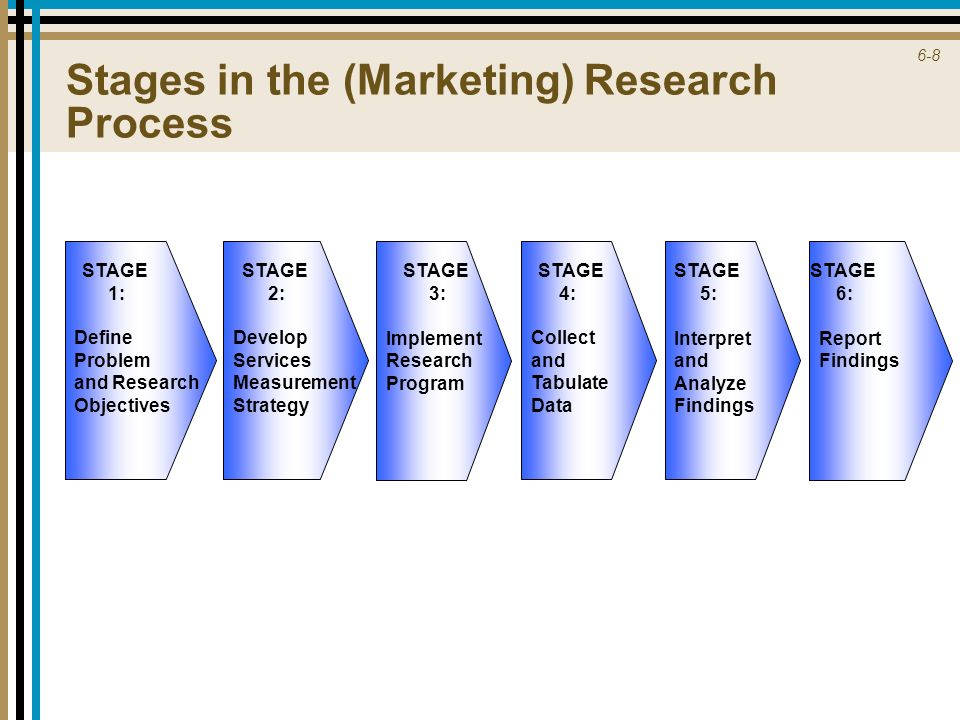 stages in marketing research process The five (5) steps in the research process are: [1] step 1 – locating and defining issues or problems this step focuses on uncovering the nature and boundaries of a situation or question related to marketing strategy or implementation.