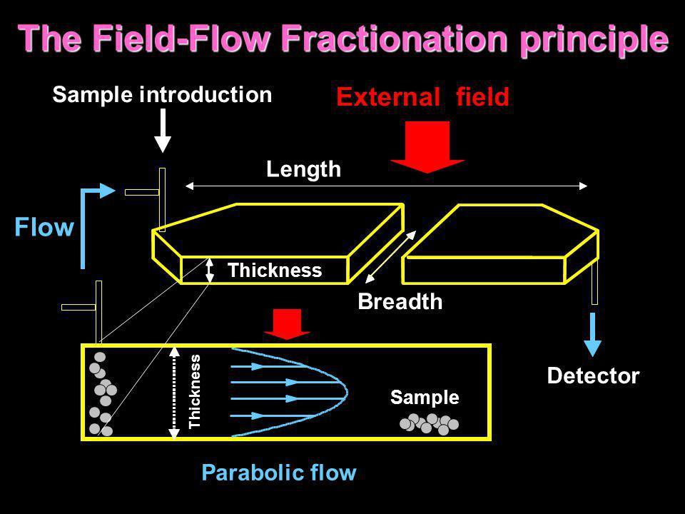 The Field-Flow Fractionation principle