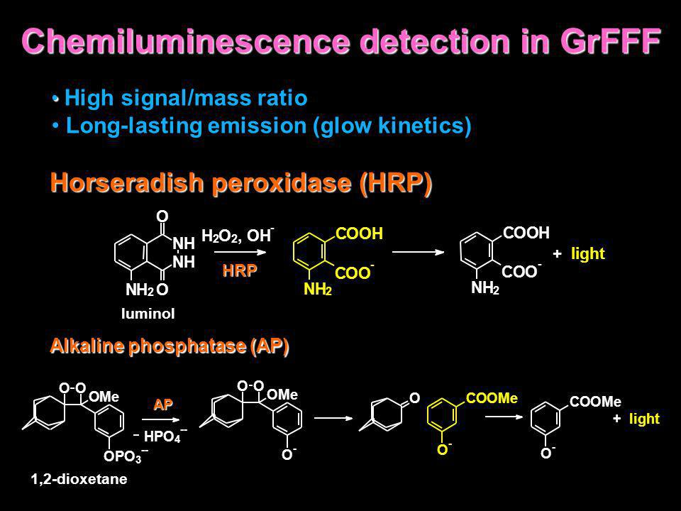 Chemiluminescence detection in GrFFF
