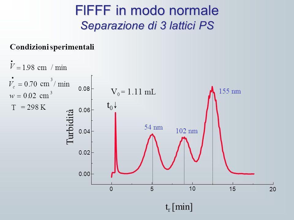 FlFFF in modo normale Separazione di 3 lattici PS