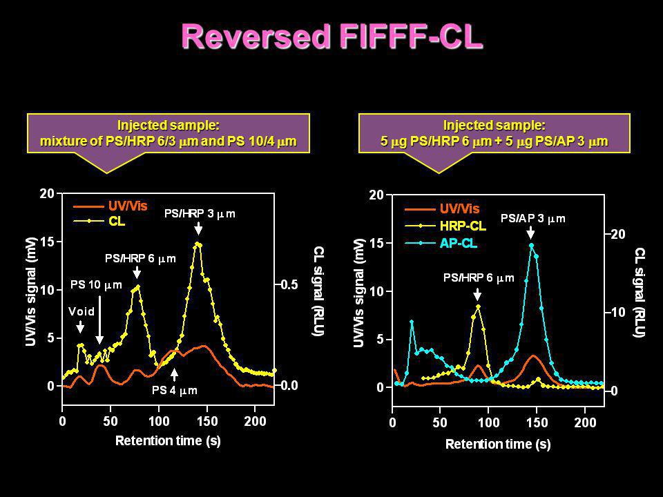 Reversed FlFFF-CL Injected sample: