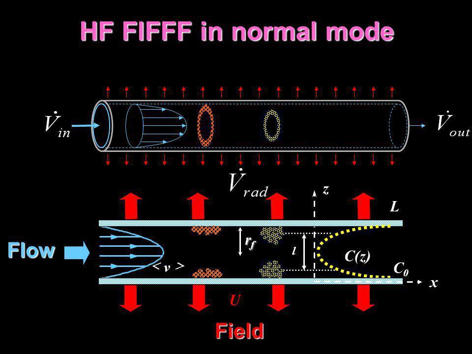 HF FlFFF in normal mode Flow Field z L rf C(z) C0 x U > < v l