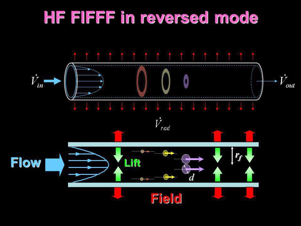 HF FlFFF in reversed mode