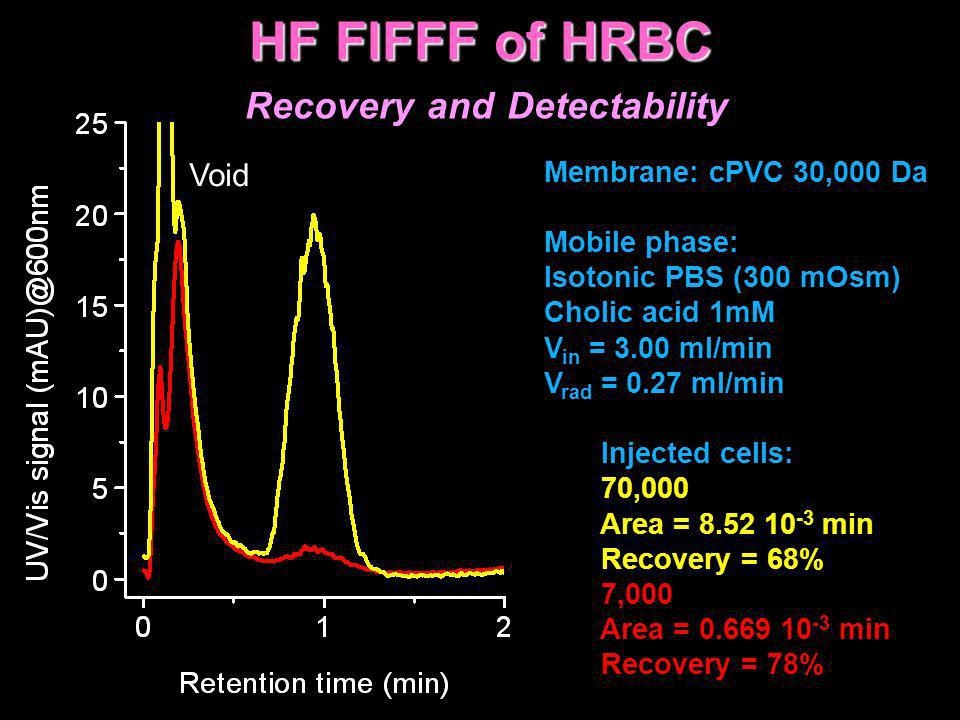 HF FlFFF of HRBC Recovery and Detectability