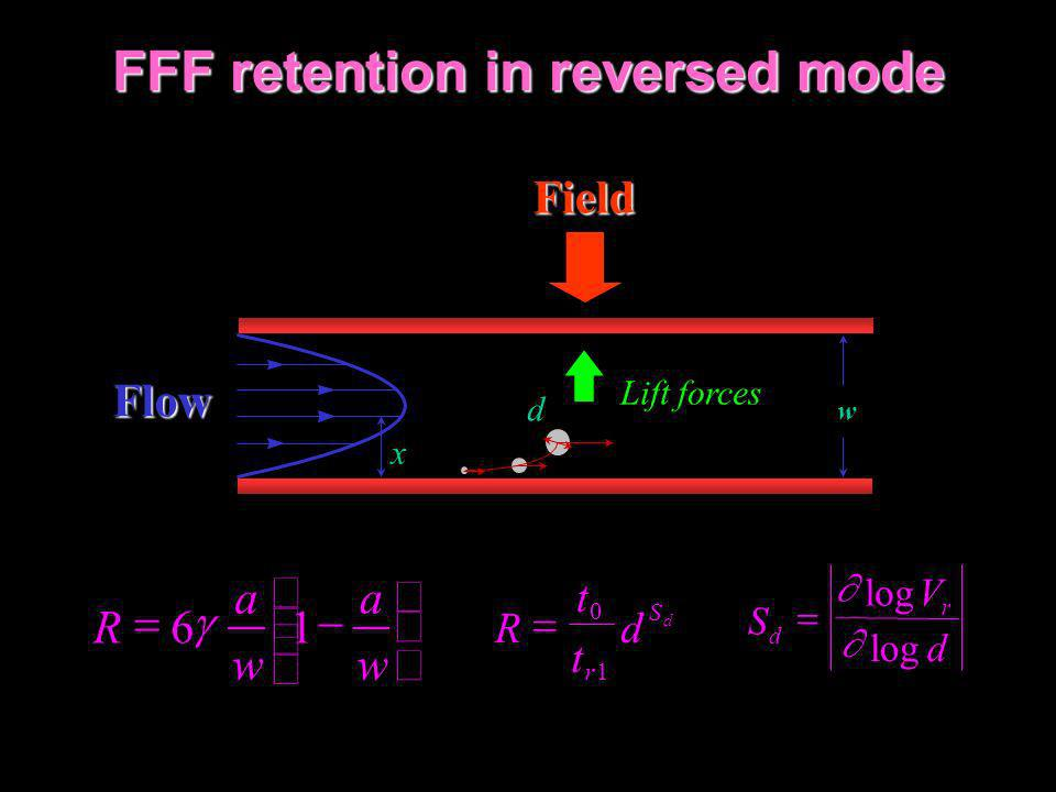 FFF retention in reversed mode