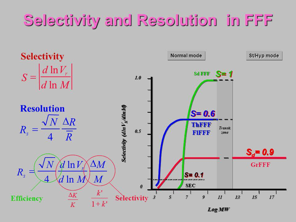 Selectivity and Resolution in FFF