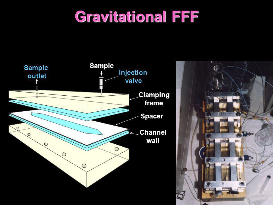 Gravitational FFF Sample Sample outlet Injection valve Clamping frame