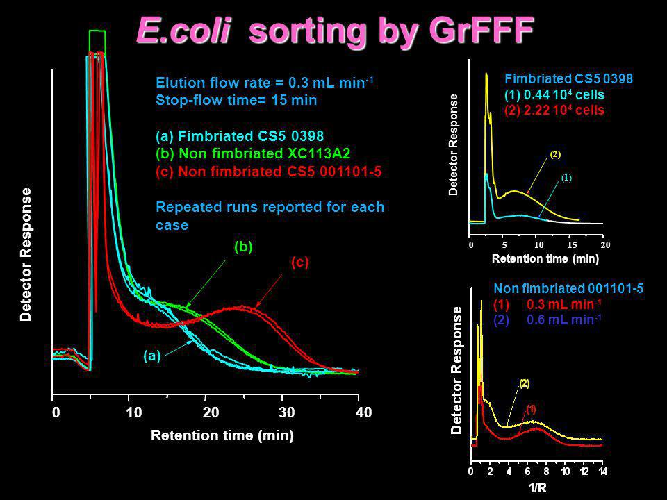 E.coli sorting by GrFFF Elution flow rate = 0.3 mL min-1