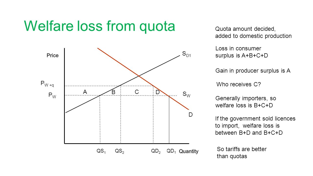 what are benefits and losses from tariffs and quotas Quotas and tariffs there are two types of protection tariffs , which are taxes, or duties, on imported goods designed to raise the price to the level of, or above the existing domestic price, and non-tariff barriers, which include all other barriers, such as.