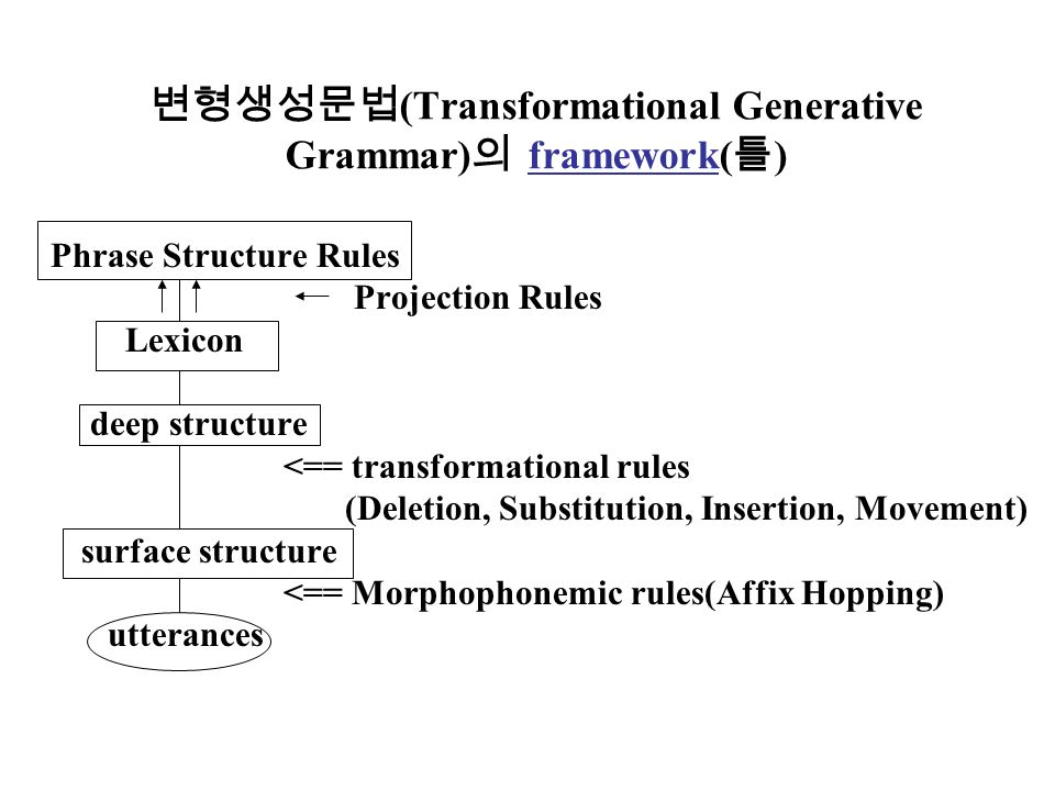 generative grammar The theory of language structures first proposed in chomsky's syntactic structures (1957) just as physics studies the forms of physically possible processes, so linguistics should study the form of possible human languages this would define the limits of language by delimiting the kinds of .