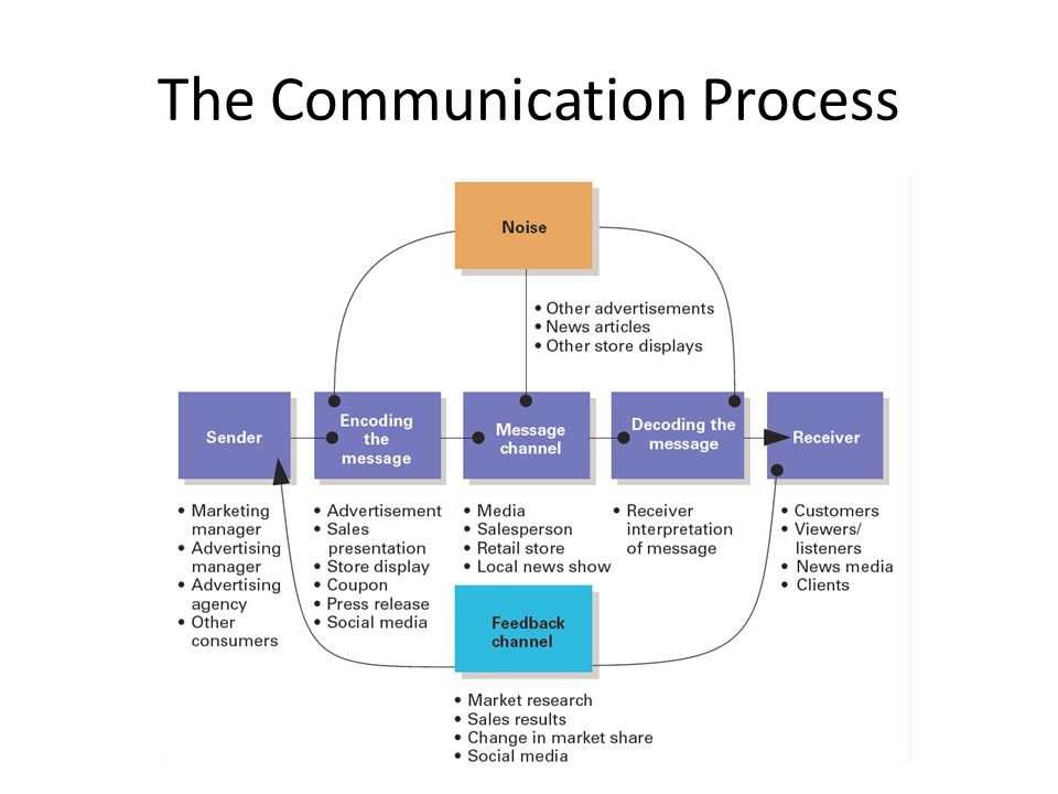 communication process and types of information information technology essay Communication technology is a necessity for human interaction it plays an important role in acquiring and disseminating information regardless of time and boundary, technology helps provide information for the decision making process.
