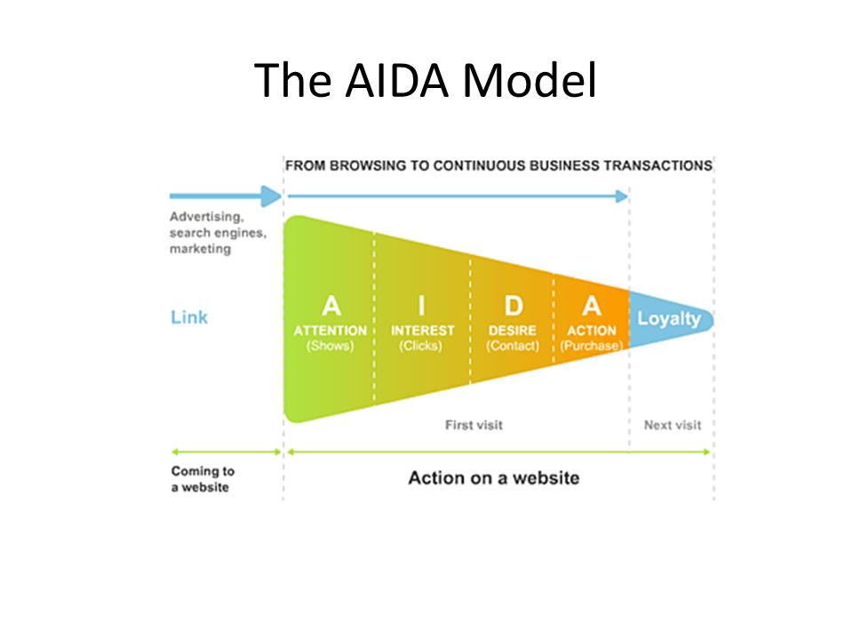 aida model essay Written essay looking at marketing in the public, private and not for profit   interest in their products is through the communication model aida.