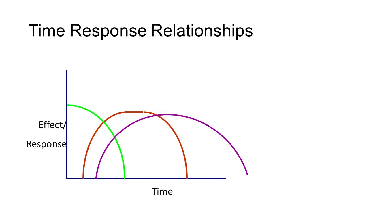 vibration and time response relationship