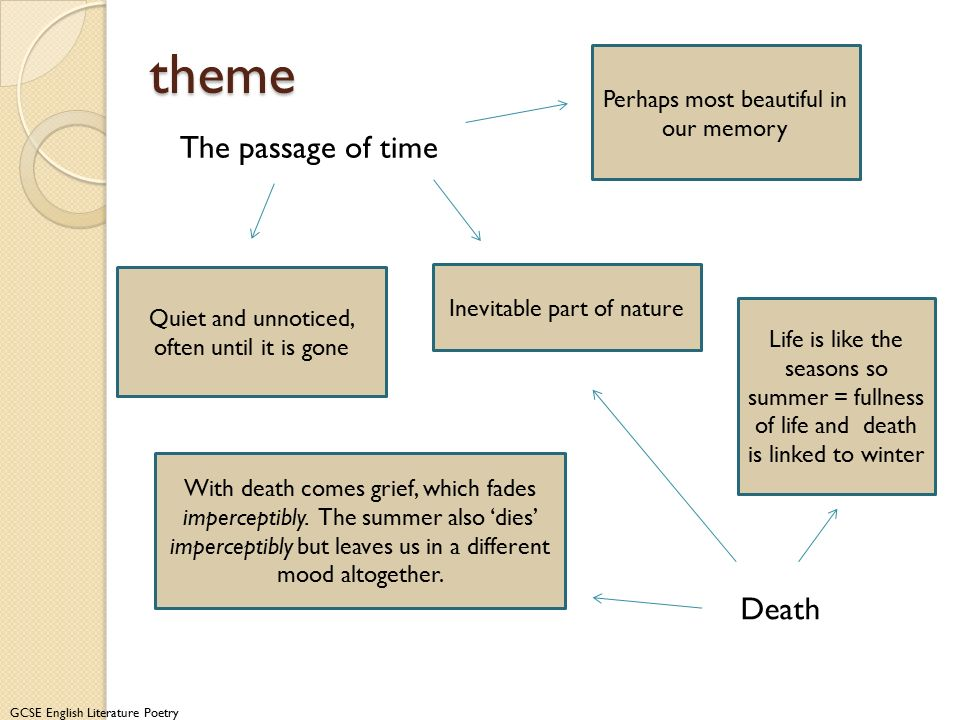 the theme of death in various poems The theme of the poem, however, is the irreversibility of death -- the speaker asks the raven, in a variety of ways, whether or not he will see his dead beloved again, to which the raven always replies nevermore.