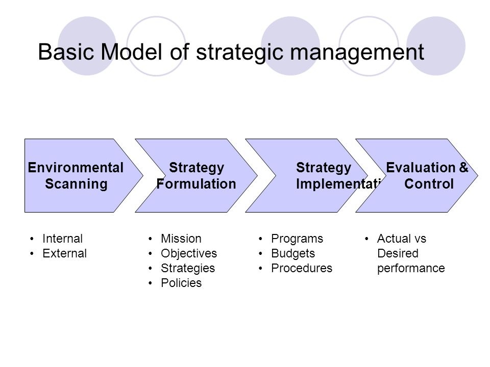 question pattern of strategic management Answers to questions on strategic human resource management human resource management as the pattern of planned human question is whether the.