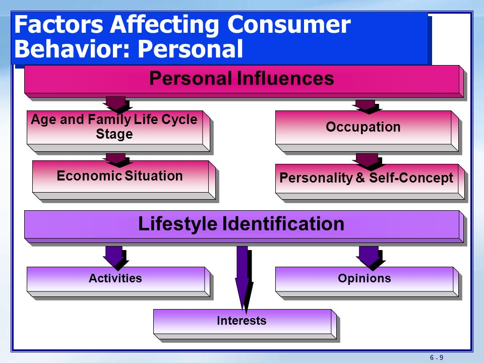 a report on taking the vals values attitudes and lifestyles assessment of consumer behavior Values attitude lifestyle - consumer behaviour razo francisco book review student motivation, school culture, and academic achievement, what school leaders can do  vals value, attitude & lifestyle survey  • evolved to explain the relationship between psychology and consumer behavior • vals measures the person's ability to.
