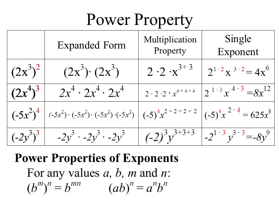 have students make a chart of 4 x ppt download – Multiplication Properties of Exponents Worksheet