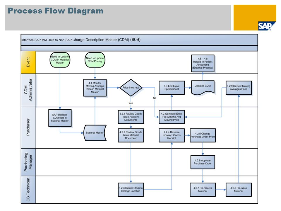 Document flow diagram